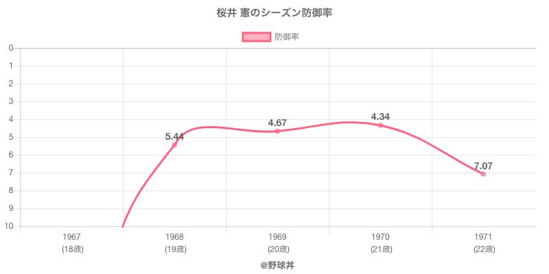 桜井 憲のシーズン防御率