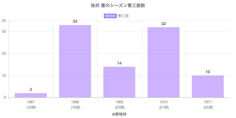 #桜井 憲のシーズン奪三振数
