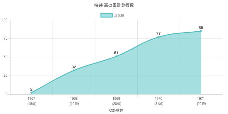 #桜井 憲の累計登板数