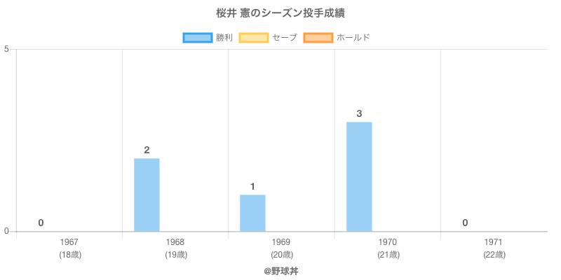 #桜井 憲のシーズン投手成績