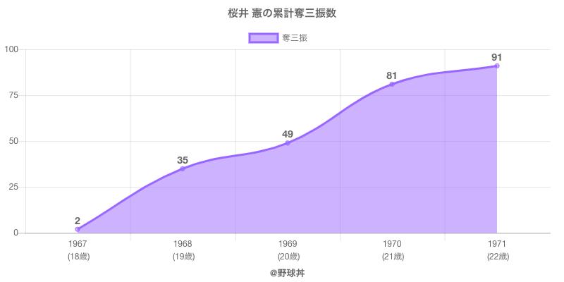 #桜井 憲の累計奪三振数