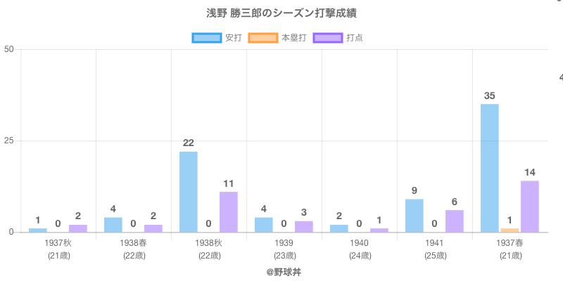 #浅野 勝三郎のシーズン打撃成績