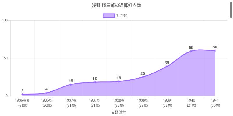 #浅野 勝三郎の通算打点数