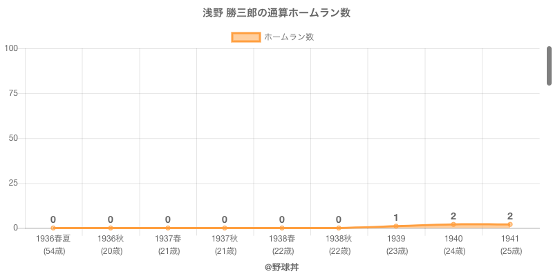 #浅野 勝三郎の通算ホームラン数