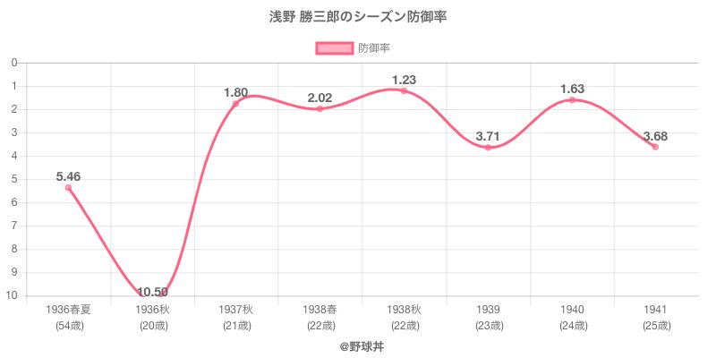 浅野 勝三郎のシーズン防御率