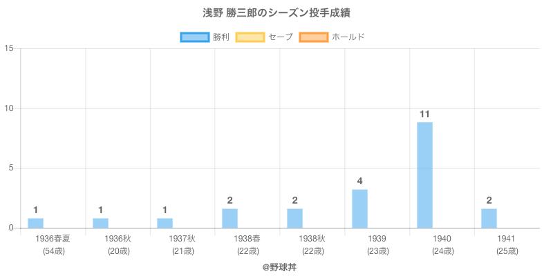 #浅野 勝三郎のシーズン投手成績