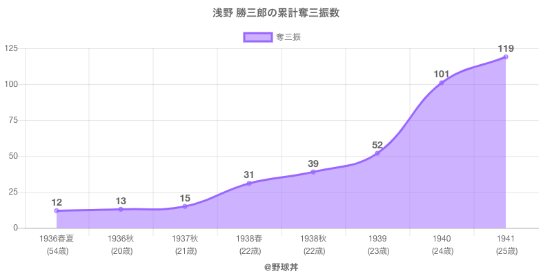 #浅野 勝三郎の累計奪三振数