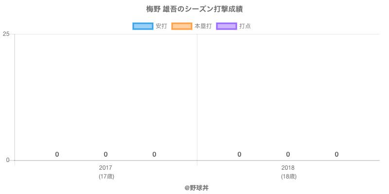 #梅野 雄吾のシーズン打撃成績