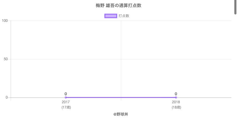 #梅野 雄吾の通算打点数