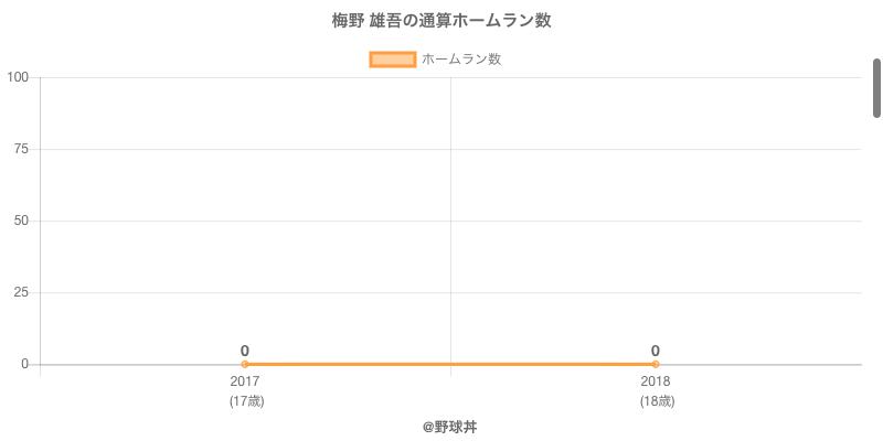 #梅野 雄吾の通算ホームラン数