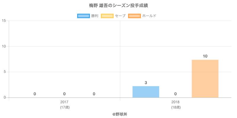 #梅野 雄吾のシーズン投手成績