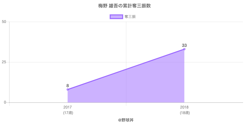 #梅野 雄吾の累計奪三振数