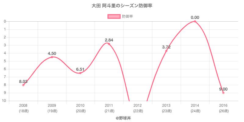 大田 阿斗里のシーズン防御率
