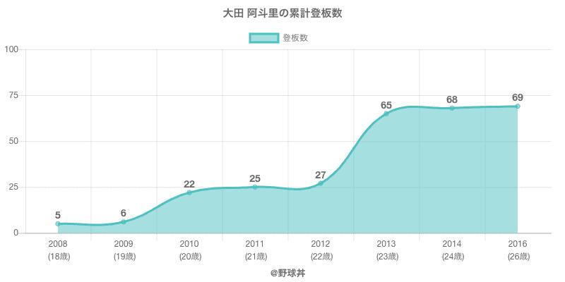 #大田 阿斗里の累計登板数