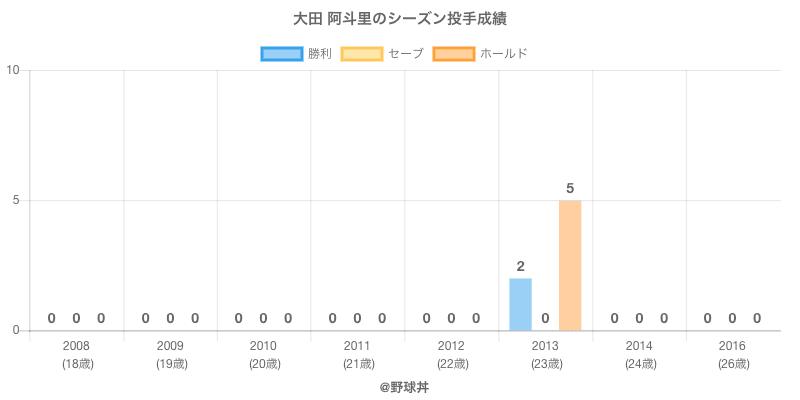 #大田 阿斗里のシーズン投手成績