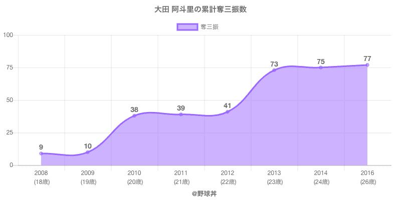 #大田 阿斗里の累計奪三振数