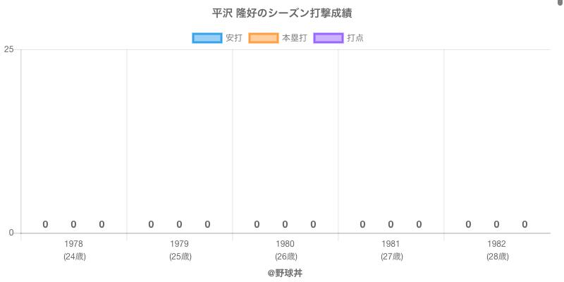 #平沢 隆好のシーズン打撃成績