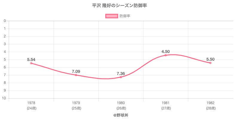 平沢 隆好のシーズン防御率