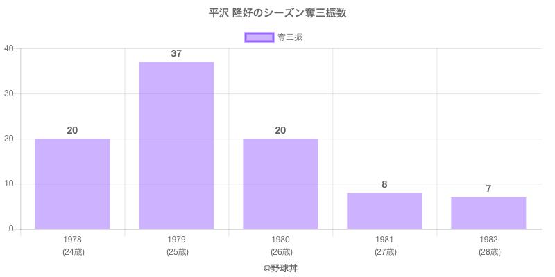 #平沢 隆好のシーズン奪三振数