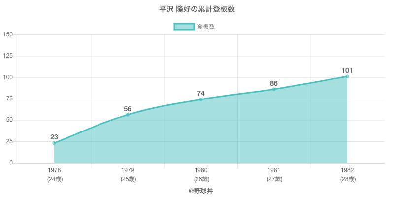#平沢 隆好の累計登板数