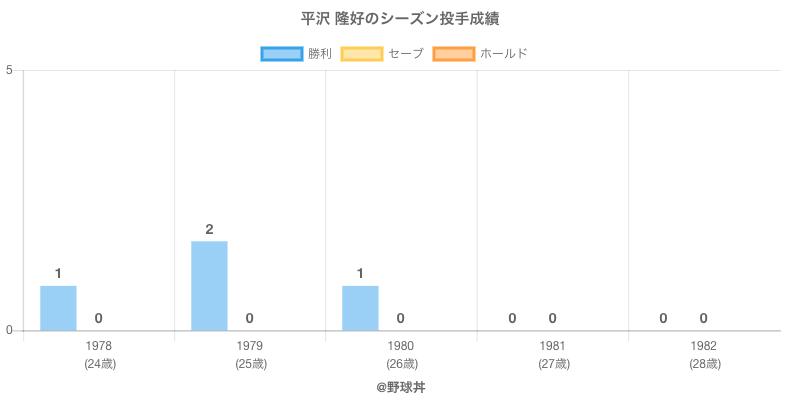 #平沢 隆好のシーズン投手成績