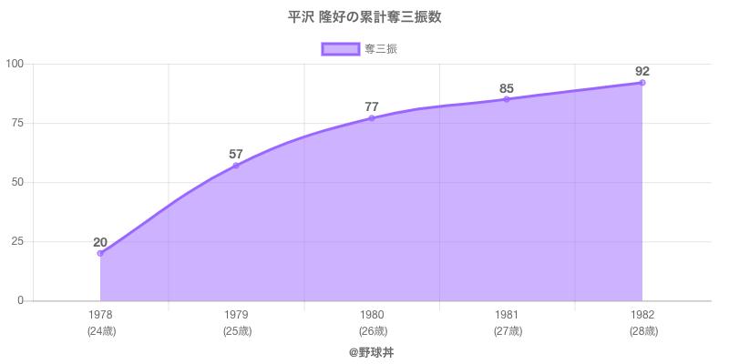#平沢 隆好の累計奪三振数