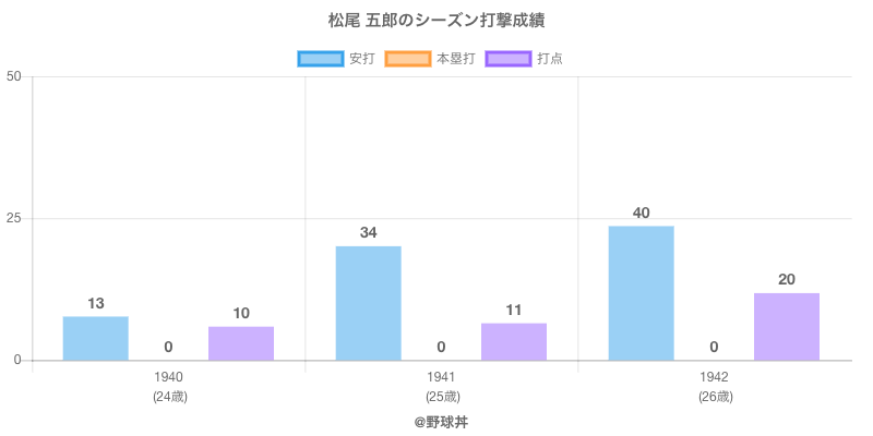 #松尾 五郎のシーズン打撃成績