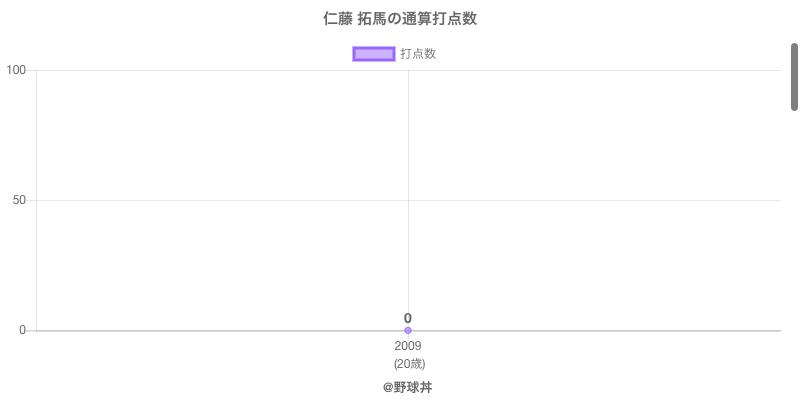 #仁藤 拓馬の通算打点数