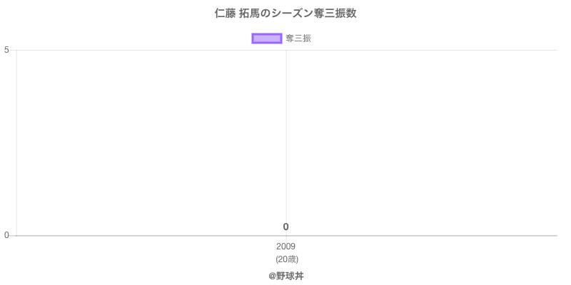 #仁藤 拓馬のシーズン奪三振数