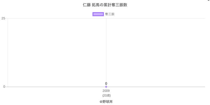 #仁藤 拓馬の累計奪三振数