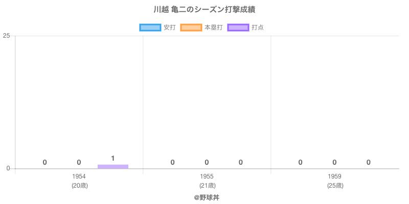 #川越 亀二のシーズン打撃成績