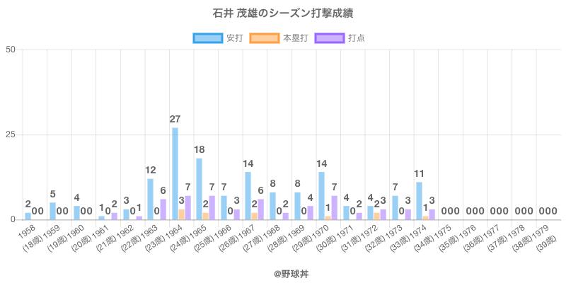 #石井 茂雄のシーズン打撃成績