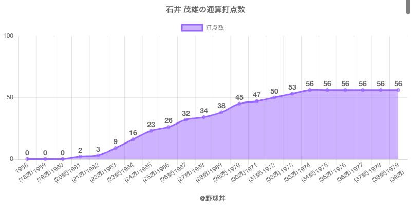 #石井 茂雄の通算打点数