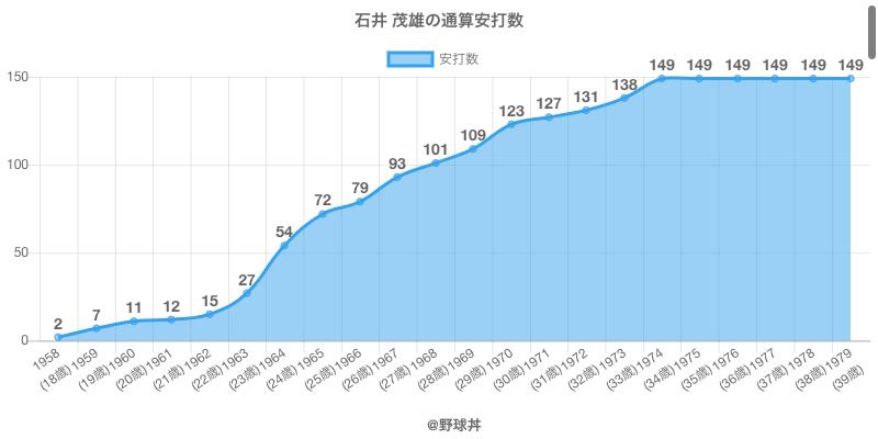#石井 茂雄の通算安打数