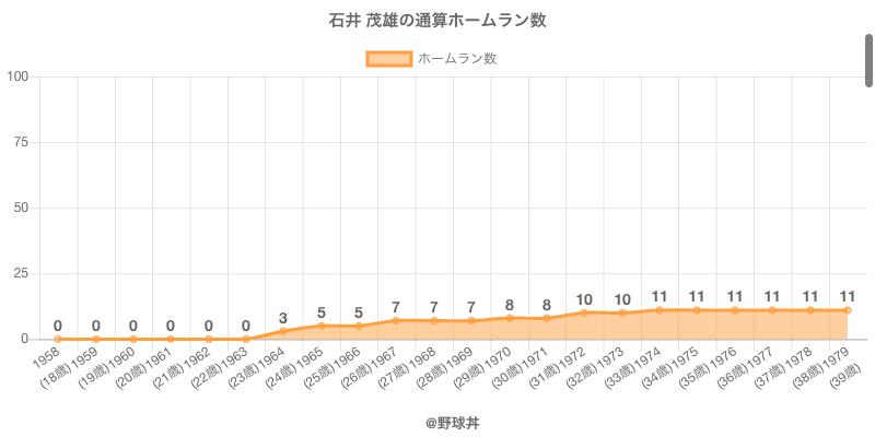 #石井 茂雄の通算ホームラン数