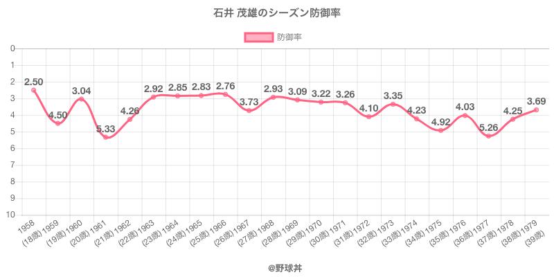 石井 茂雄のシーズン防御率