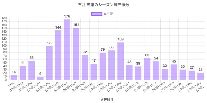#石井 茂雄のシーズン奪三振数