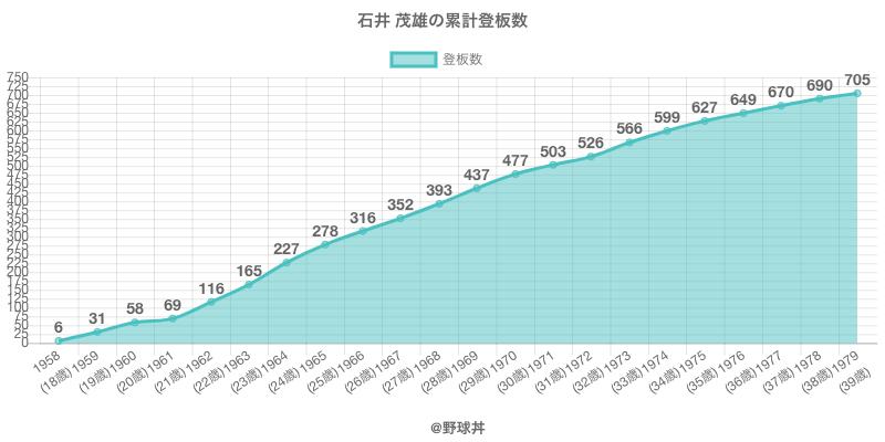 #石井 茂雄の累計登板数