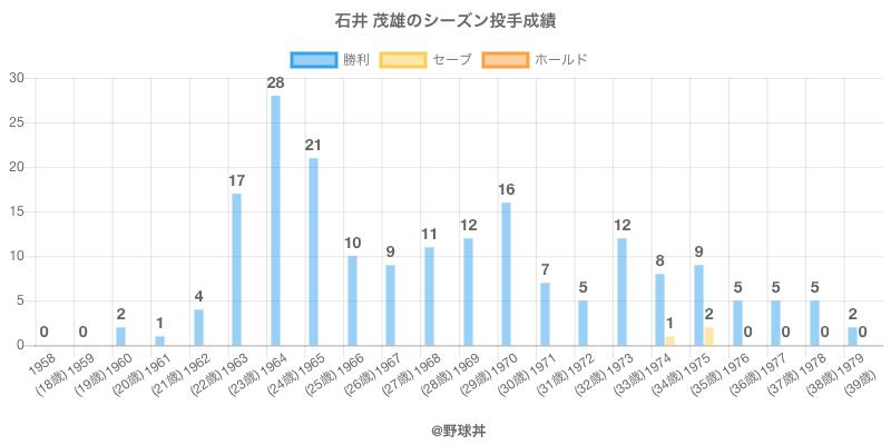 #石井 茂雄のシーズン投手成績