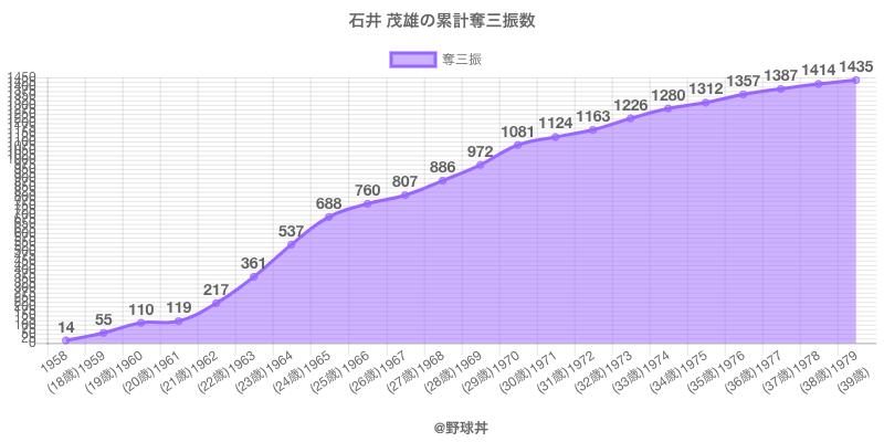 #石井 茂雄の累計奪三振数