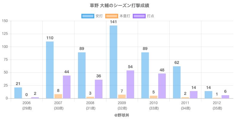 #草野 大輔のシーズン打撃成績