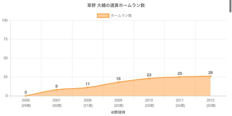 #草野 大輔の通算ホームラン数