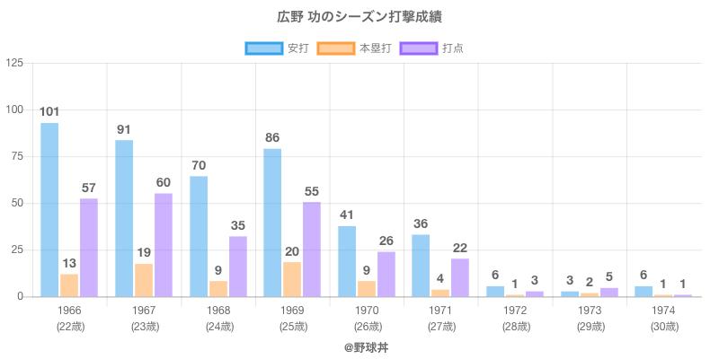 #広野 功のシーズン打撃成績