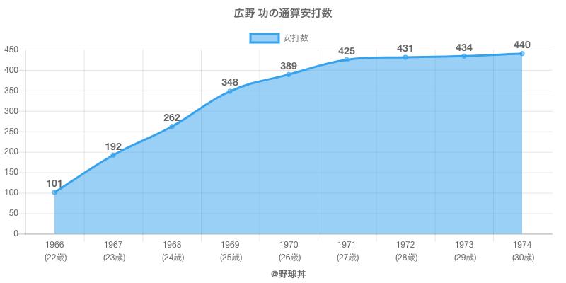 #広野 功の通算安打数