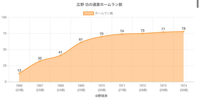 #広野 功の通算ホームラン数