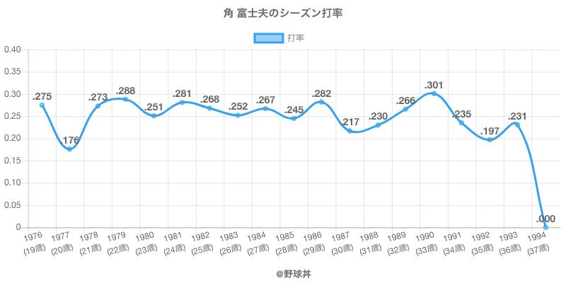角 富士夫のシーズン打率
