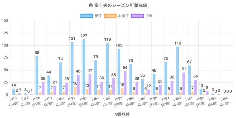 #角 富士夫のシーズン打撃成績