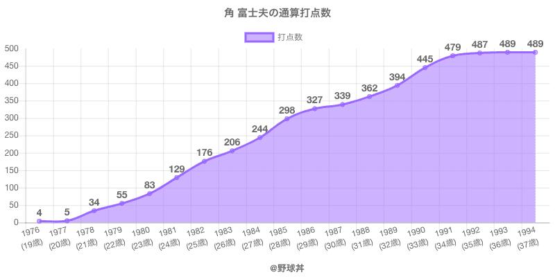 #角 富士夫の通算打点数