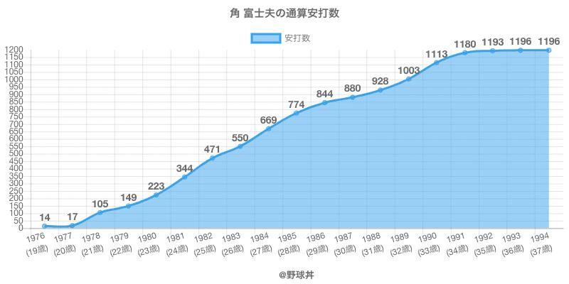 #角 富士夫の通算安打数