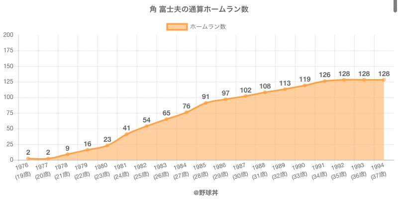 #角 富士夫の通算ホームラン数